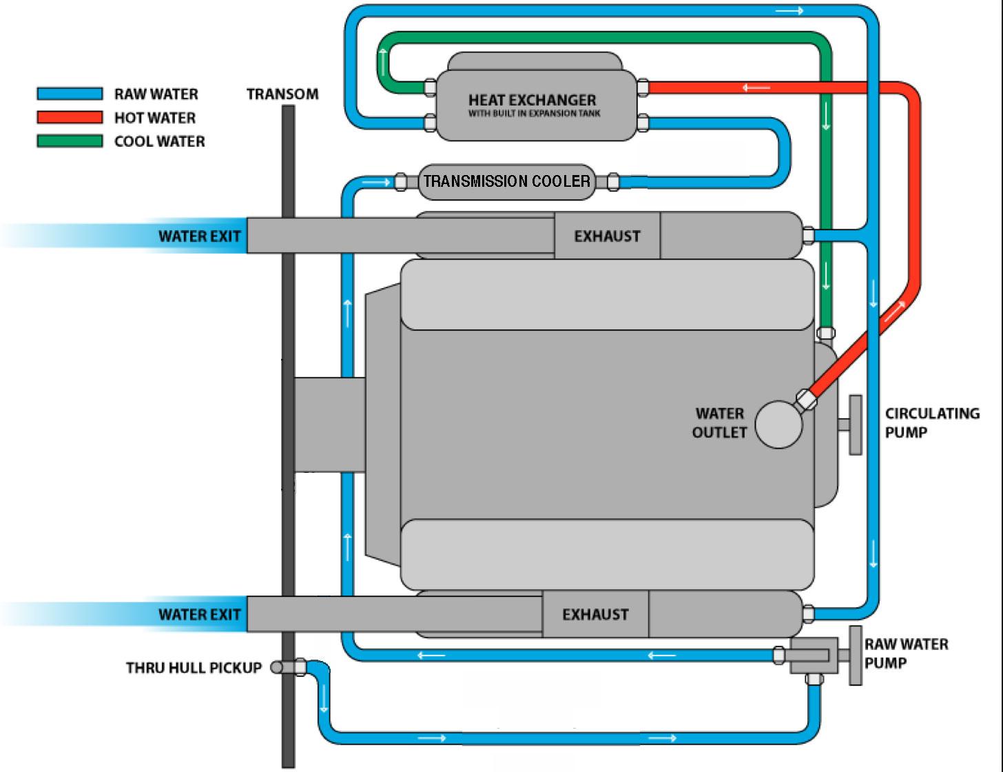 Boat Circulation Fan : Flow of raw water through motor correctcraftfan